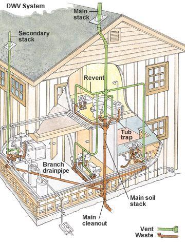 dwv plumbing system